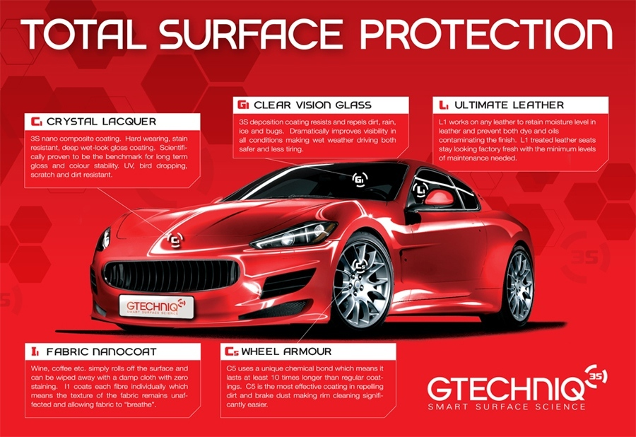 Car Paint Protection Services
